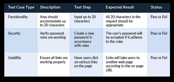 什么是测试用例?最佳测试用例编写工具是什么?