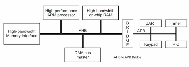 AHB总线学习 - 01 - 基础篇 - qixin_william - qixin_william的博客
