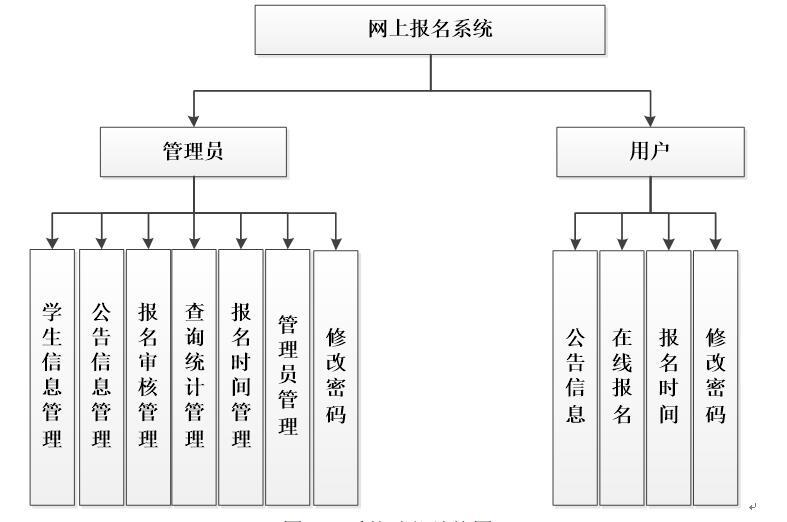 网上报名系统功能结构图