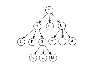 win tree命令 tree导出目录 tree显示树形结构