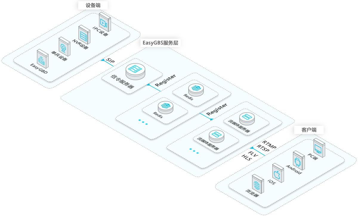 EasyGBS架构2.5D.png