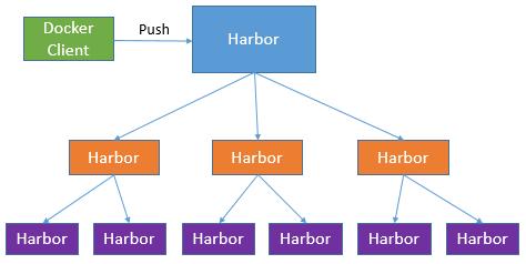 生产级harbor可用的搭建插图(3)