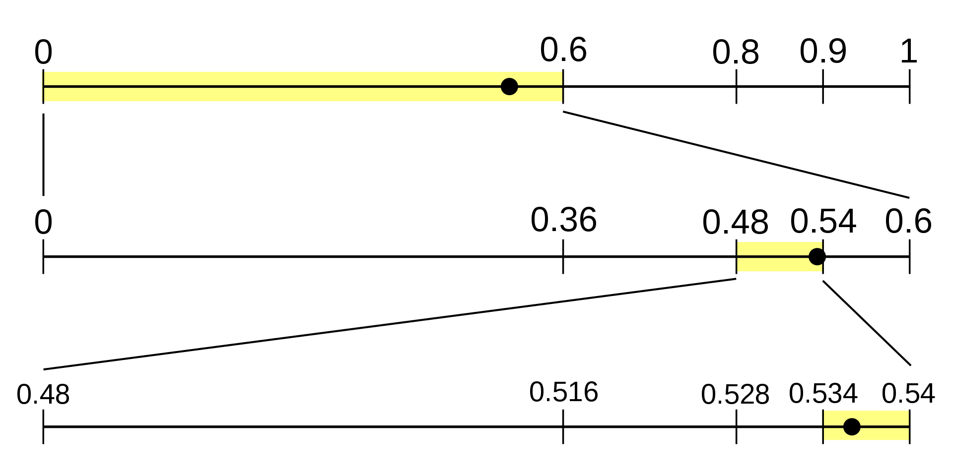 Arithmetic_encoding.svg