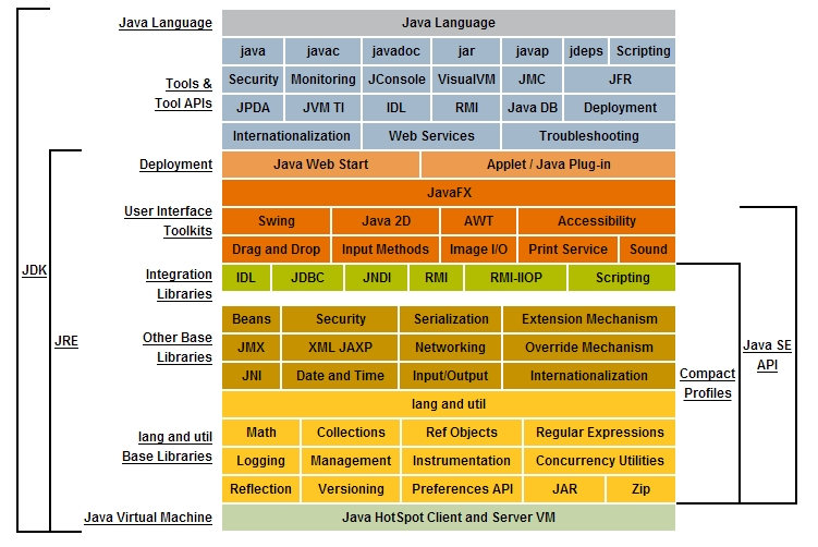 Java概念图