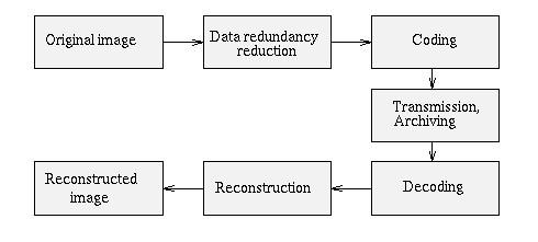 Data-compression