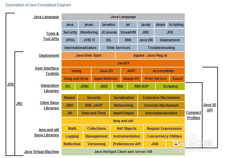 JDK、JRE、JVM有什么区别?有什么关系?