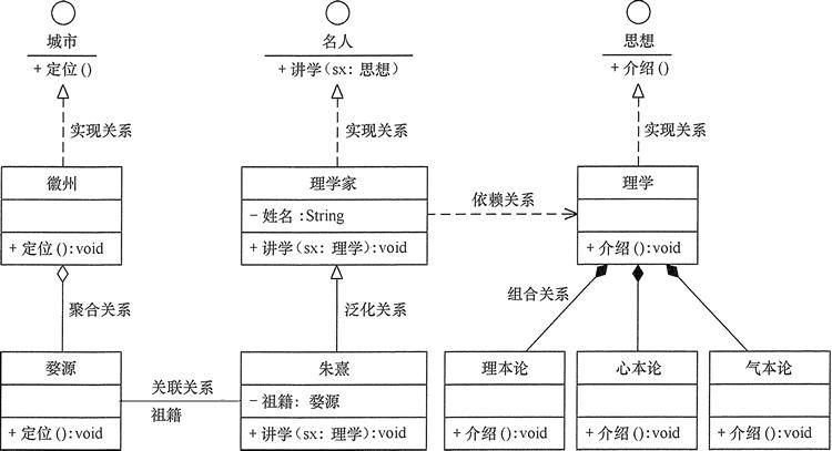 UML中的类之间关系实例图