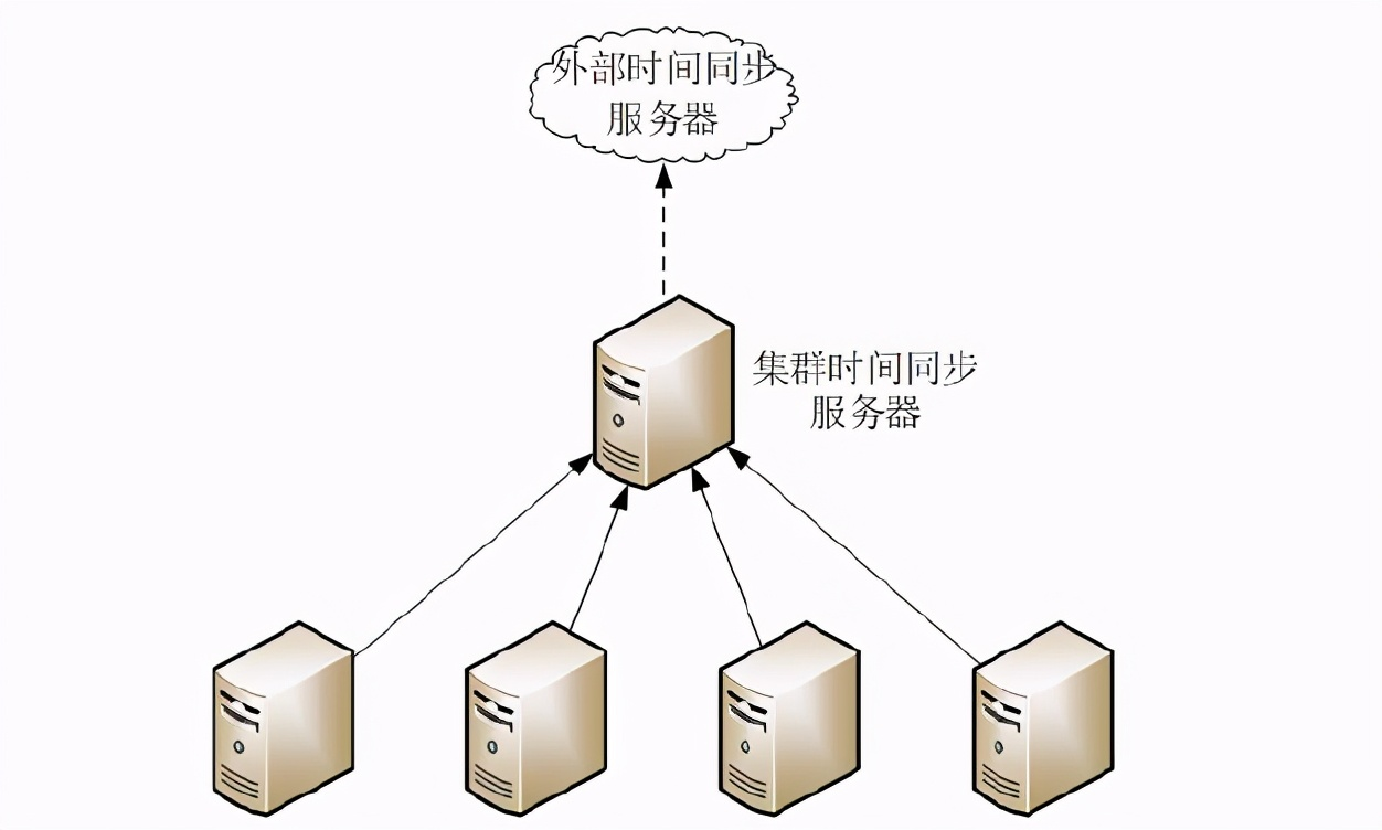 中小规模私有服务器集群设计方案