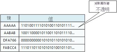 键值存储的示例