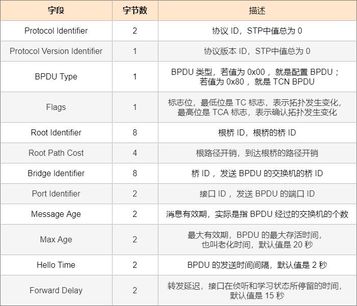 Configuration BPDU 字段表