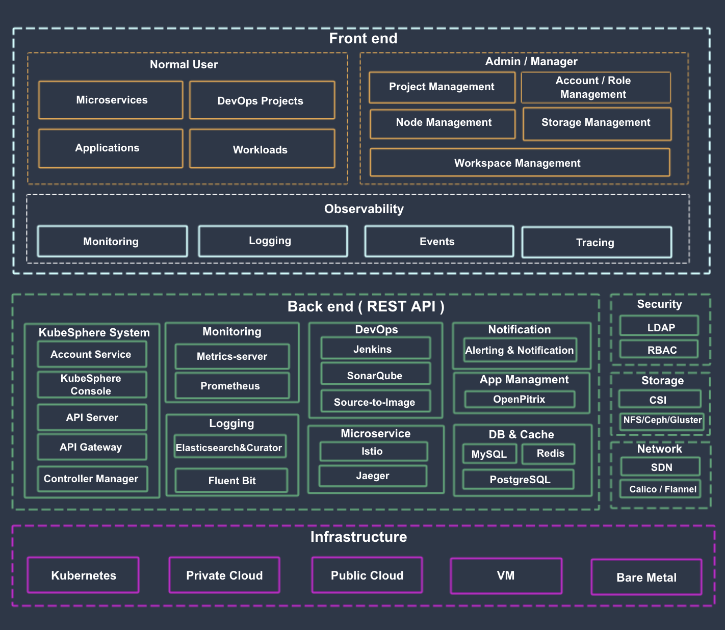 架构说明 - 图1