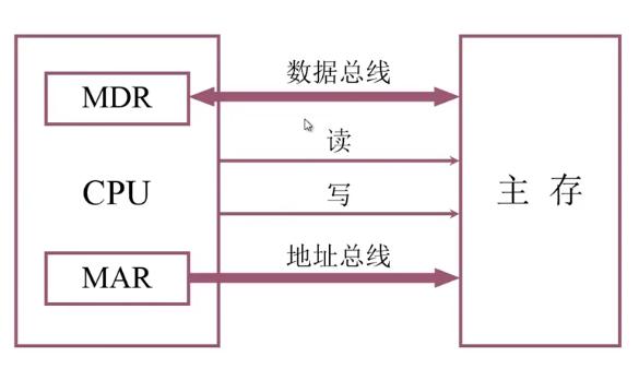 主存和CPU的联系