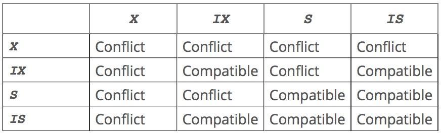 MySQL锁定类型冲突