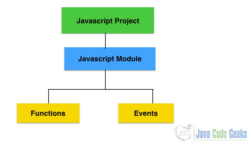 Java和JavaScript之间的区别-Javascript模块