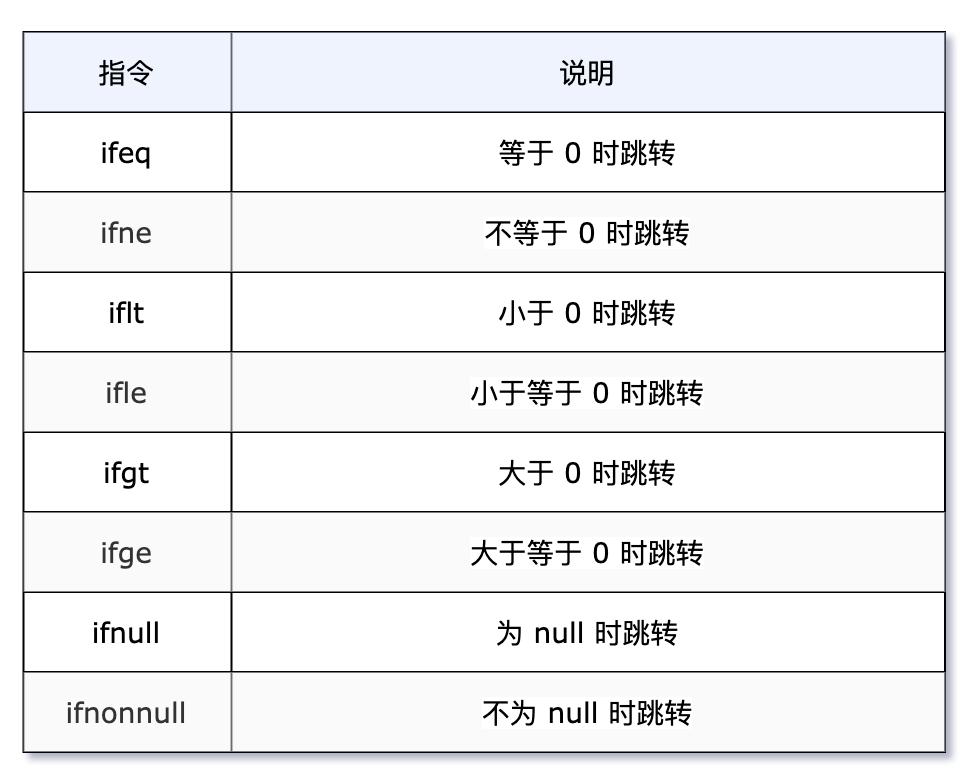 我要悄悄学习 Java 字节码指令,在成为技术大佬的路上一去不复返插图(15)