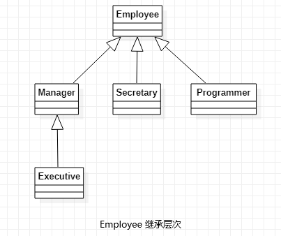 Employee 继承层次