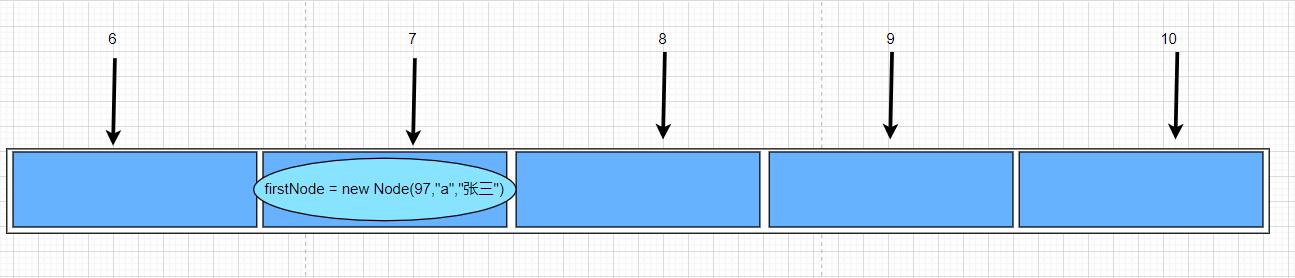 将Node对象放到数组下标为7的这个位置