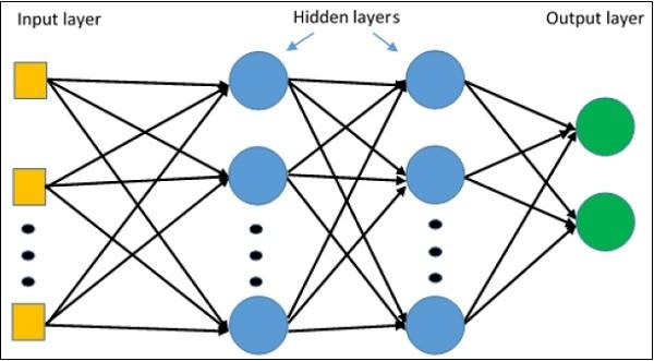 Multi Layer Perceptron