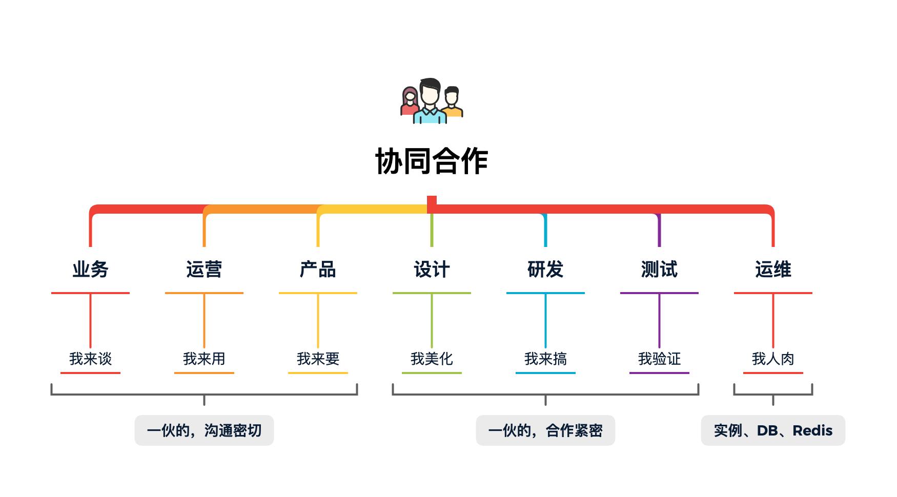 图 18-1 互联网工种协同合作
