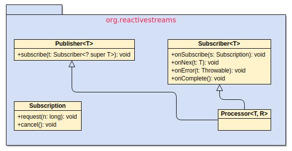 org.reactivestreams
