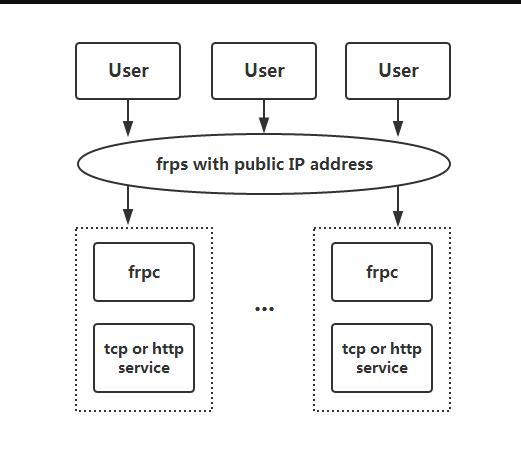 frp做内网穿透访问家里的Web网站frp做内网穿透访问家里的Web网站