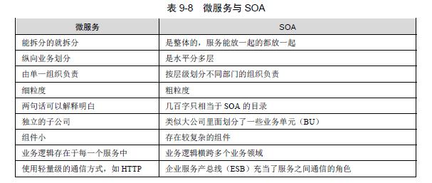 java架构师之SOA/软件架构设计—面向服务的架构(SOA详细解释)插图(4)