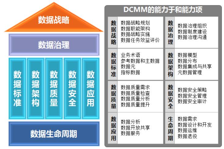 从数据治理到数据资产管理-数据治理框架再思考