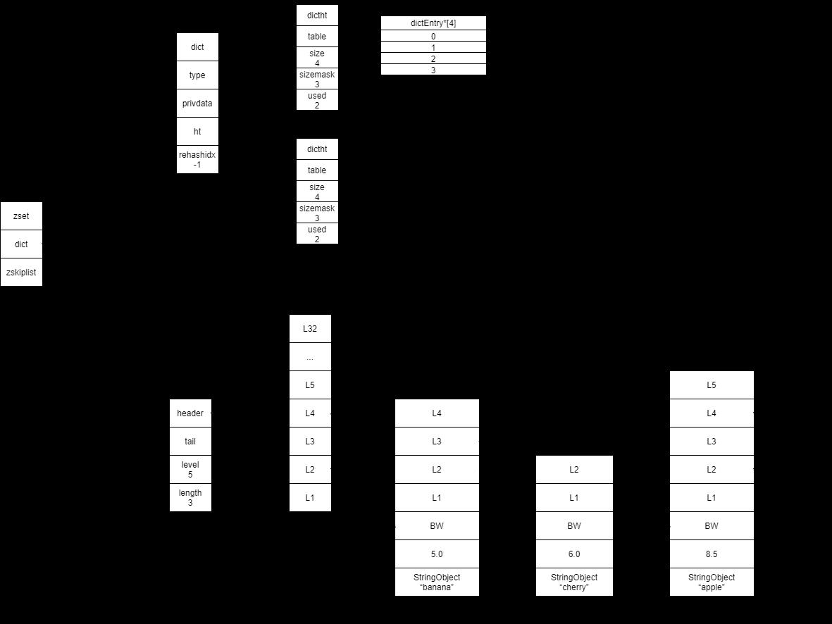 zset数据结构
