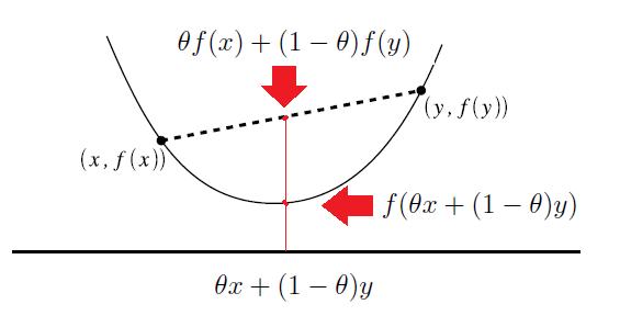 凸函数图像.png