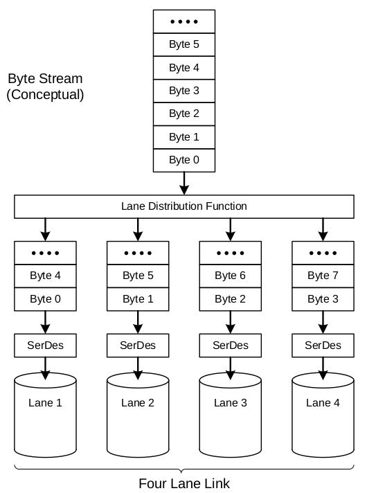 Fig5.four lane distribution