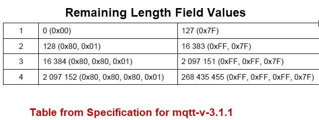 Remaining-Length-Field-Values