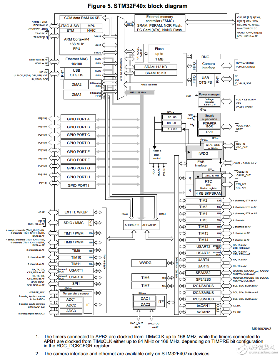 STM32单片机APB1和APB2的区分