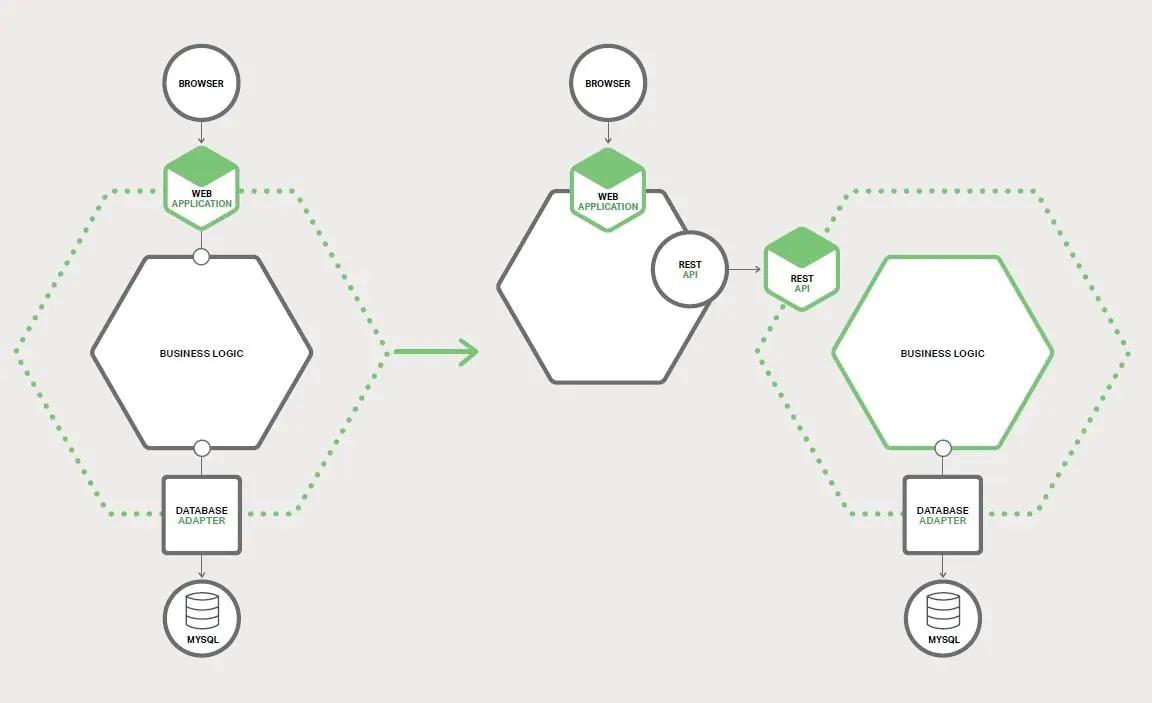 将新功能实现为单独的服务,而不是将模块添加到单体