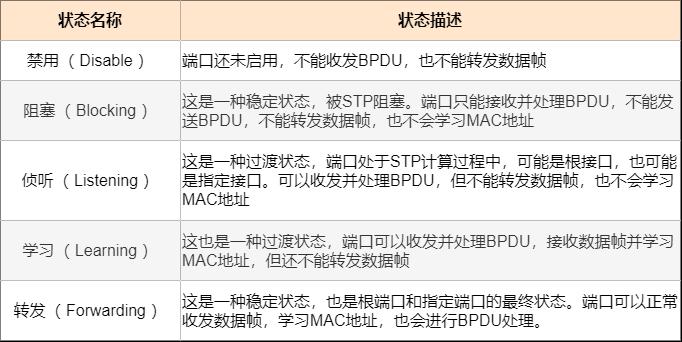 STP接口状态表
