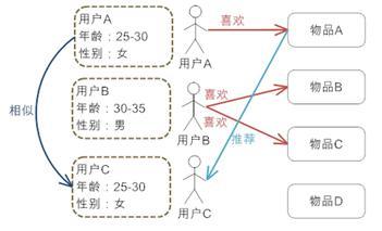 图 2. 基于人口统计学的推荐机制的工作原理