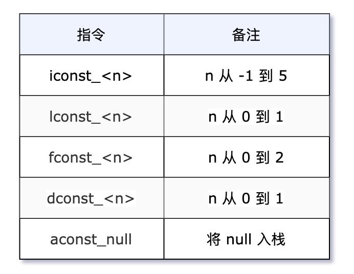 我要悄悄学习 Java 字节码指令,在成为技术大佬的路上一去不复返插图(4)
