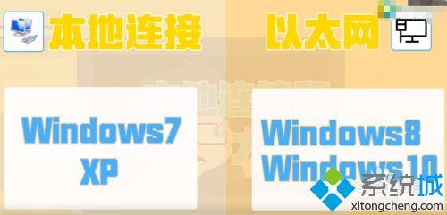 win10宽带连接和以太网区别_教你区别宽带连接和以太网的方法