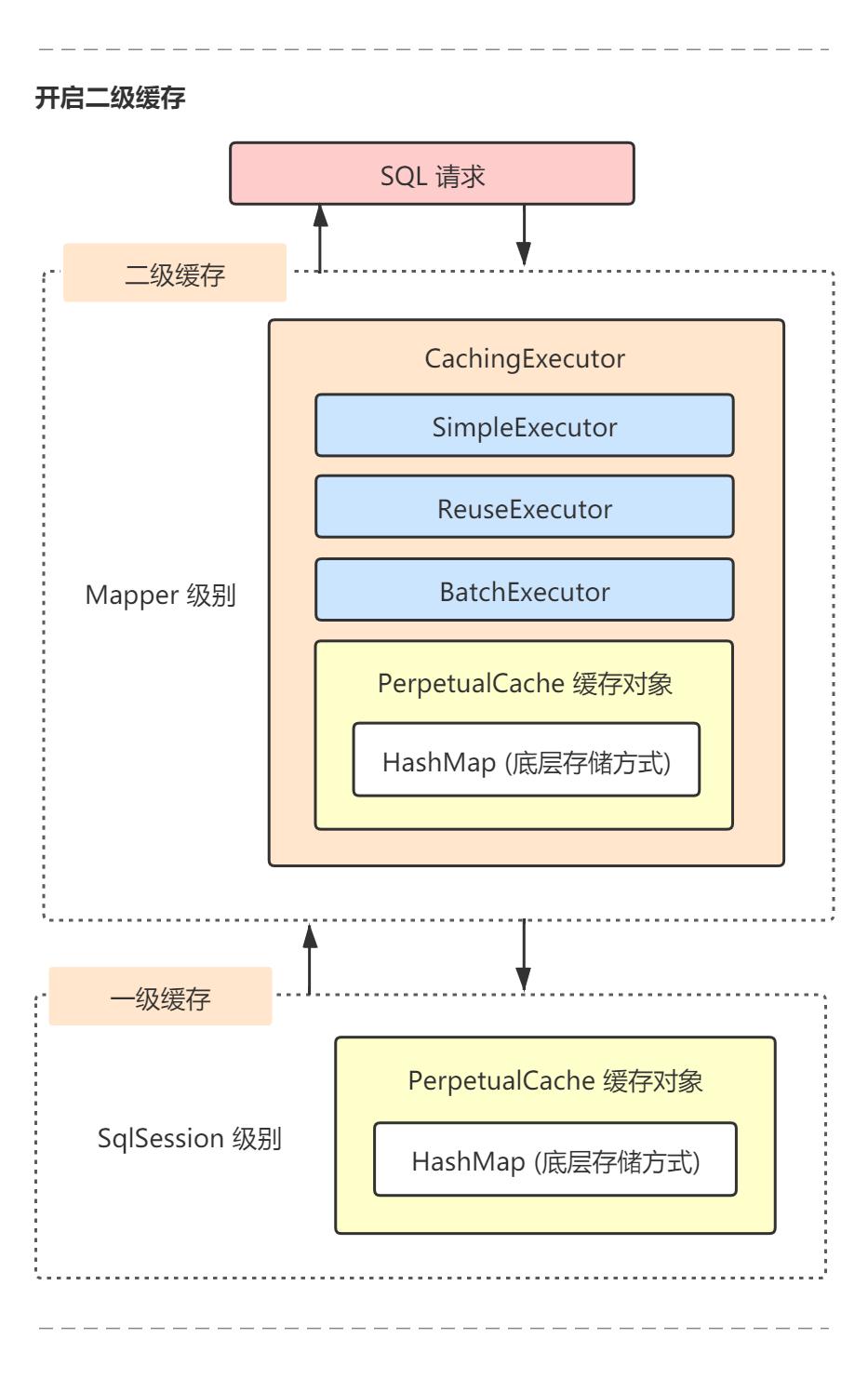 Executor二级缓存执行器