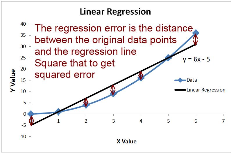 线性回归的平方和误差