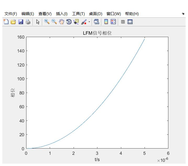 线性调频信号相位变化率