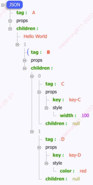 Virtual Dom结构图