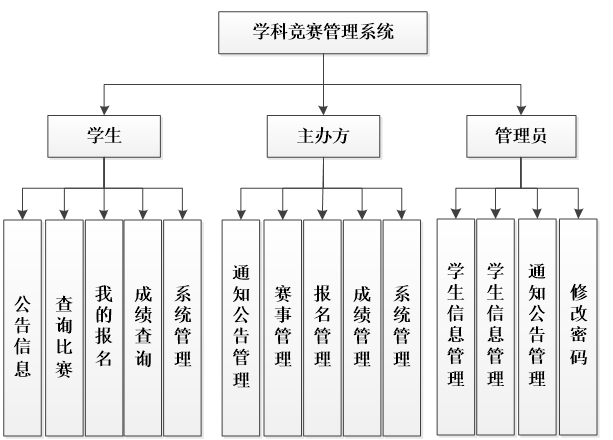 Functional structure diagram of subject competition management system