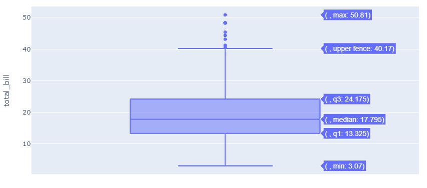 单一箱线图