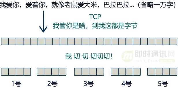 网络编程入门从未如此简单(二):假如你来设计TCP协议,会怎么做?_10-1.png