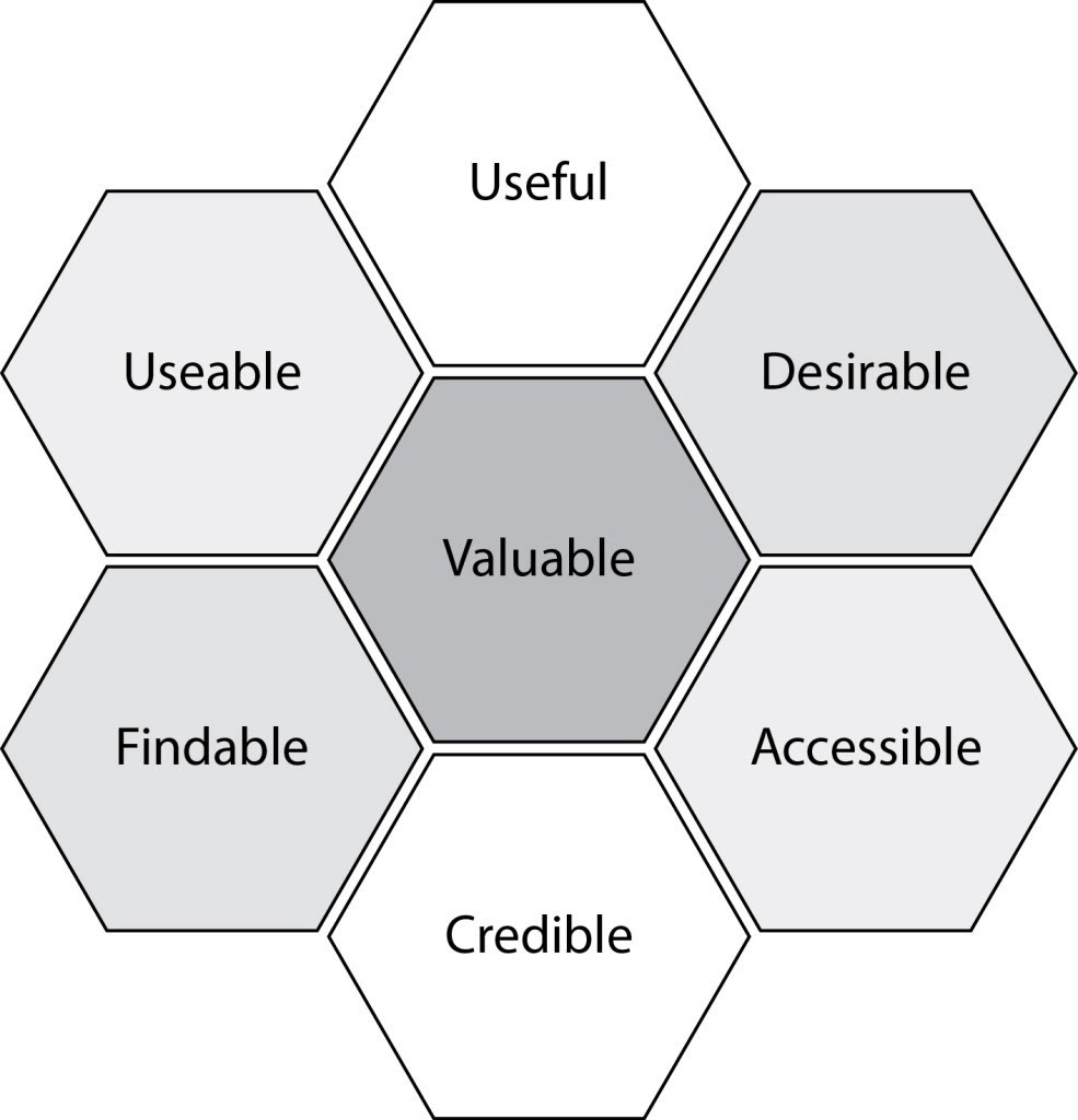 The user experience honeycomb by Peter Morville