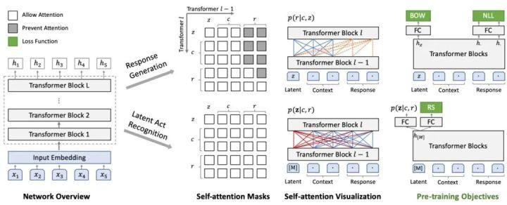 百度发布首个大规模隐变量对话模型PLATO