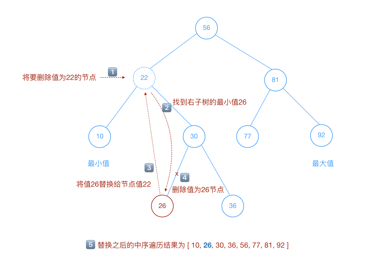 remove_tree_node