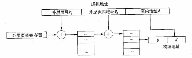 两级页表的地址变换机构