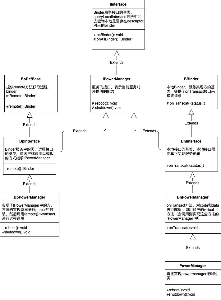 Binder c++层关键类作用