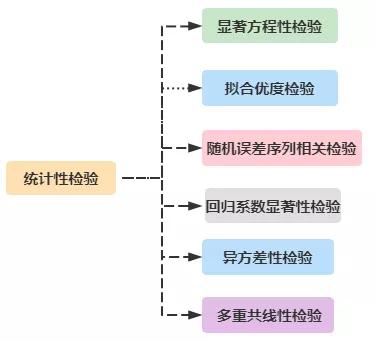 建立回归模型的完整步骤